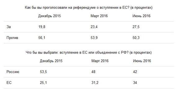 Большинство белорусов не хотят у своих границ войск ни России, ни НАТО