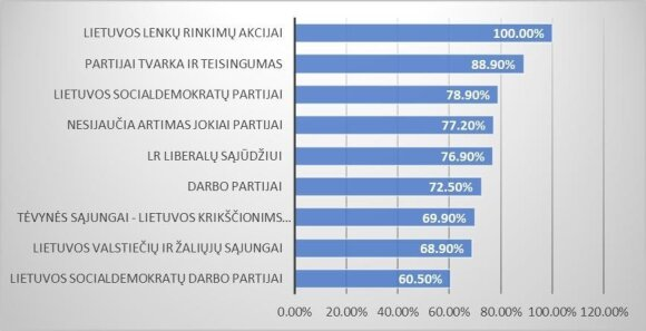 3 pav. Prailginti mokslo metai pagerins Lietuvos moksleivių mokymosi rezultatus: nepritariančiųjų dalis pagal artumą politinei partijai (proc.)