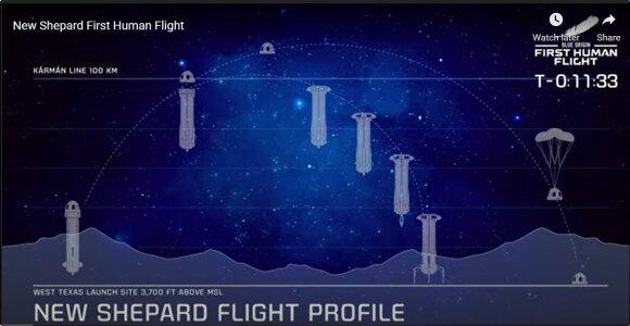 Raketos skrydžio trajektorija.