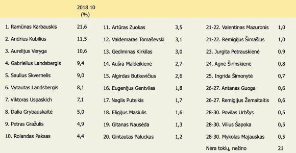 Kuriais Lietuvos visuomenės veikėjais jūs labiausiai nepasitikite