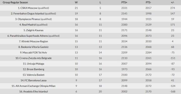 Eurolygos turnyro lentelė nesibaigus 27-ajam turui
