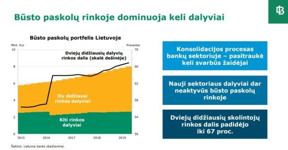 Lietuvos banko duomenys apie būsto paskolas