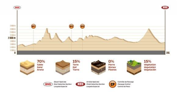Vienuoliktojo Dakaro ralio etapo išklotinė