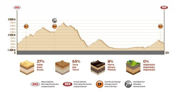 Dvyliktojo Dakaro ralio etapo maršruto išklotinė