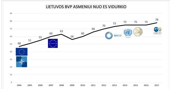 BVP dalis, tenkanti vienam Lietuvos gyventojui