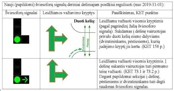 Nuo lapkričio 1 d. keičiasi šviesoforų įrengimo taisyklės ir KET