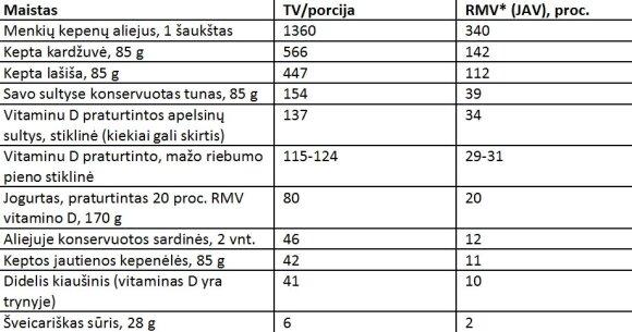 Gyvybiškai svarbaus vitamino trūksta 9 iš 10 lietuvių, tačiau perdozavimas labai pavojingas