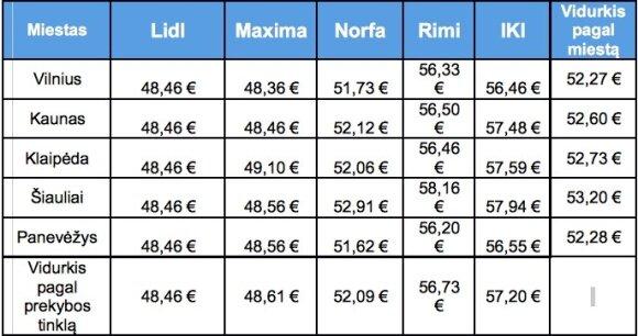 Tų pačių maisto prekių krepšelio kaina skirtingose parduotuvėse skiriasi net iki 10 eurų
