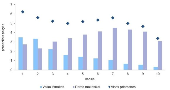 Ekvivalentinių namų ūkių disponuojamų pajamų pokyčiai pagal decilius
