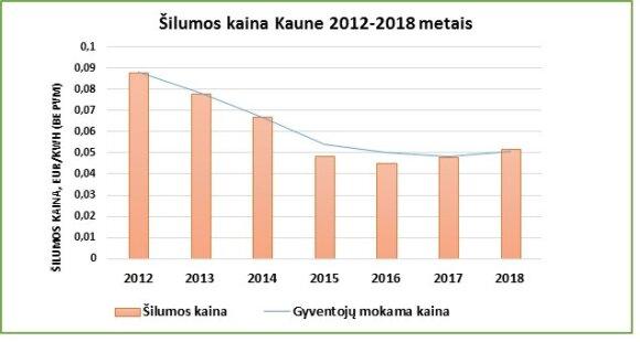 Šilumos kaina Kaune 2012–2018 metais