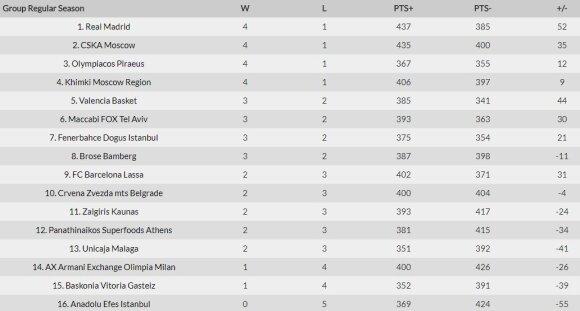 Eurolygos turnyro lentelė po penkto turo