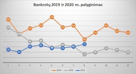 Creditreform duomenys