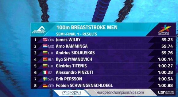 100 m krūtine pusfinalio rezultatai