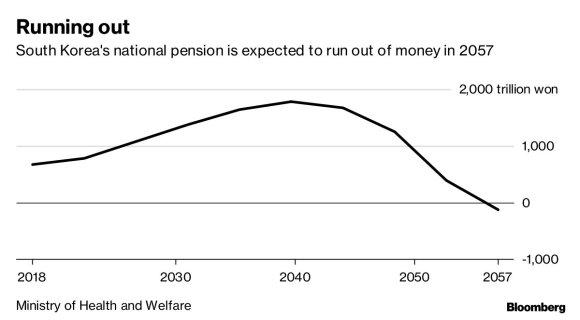Didžiausias senstančios Pietų Korėjos 570 mlrd. dolerių pensijų fondas – per mažas, pinigų visiems neužteks