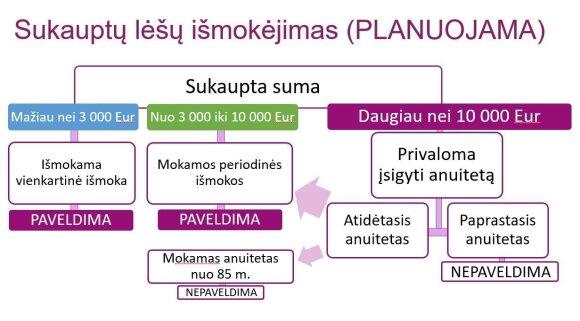 Pensija / Sodros informacija