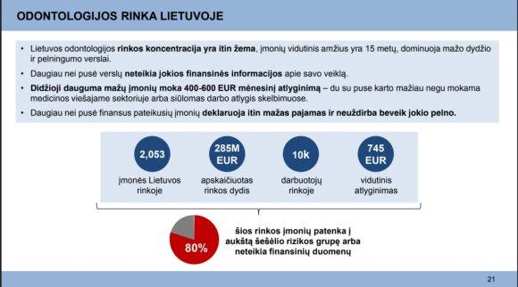 Tyrimo duomenys