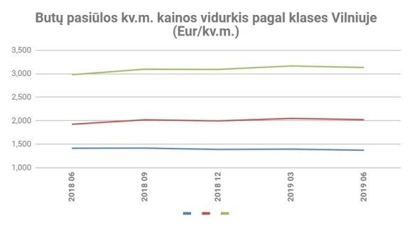 Ekonominės klasės būstų statistika