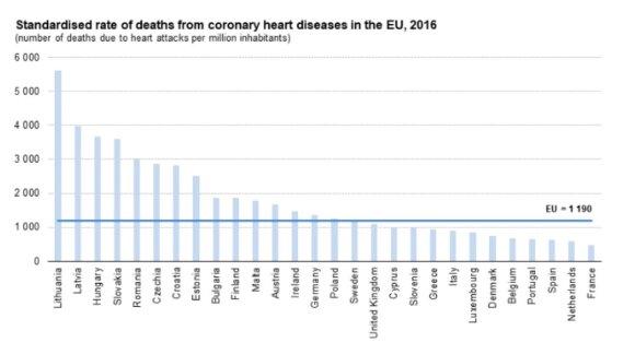 2016 m. standartizuoti mirtingumo nuo širdies ir kraujagyslių ligų ES duomenys