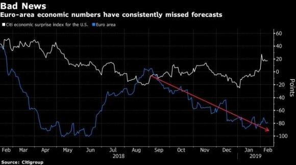 Pasaulio ekonomika susiduria su grėsmėmis: sunkiausi laikai – Europai