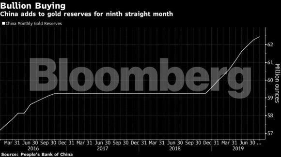 Kinija ruošiasi blogiausiam? Pradėjo kaupti aukso atsargas rimtais tempais