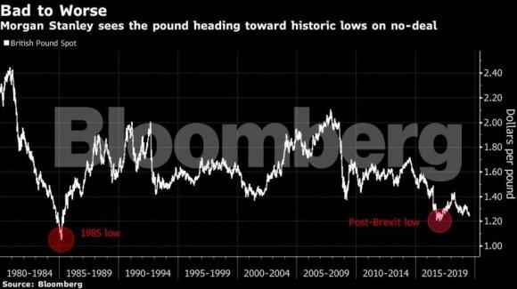 """Blogiausias """"Brexit"""" scenarijus: svaro vertė susilygintų su doleriu – santaupos tirpte ištirptų"""