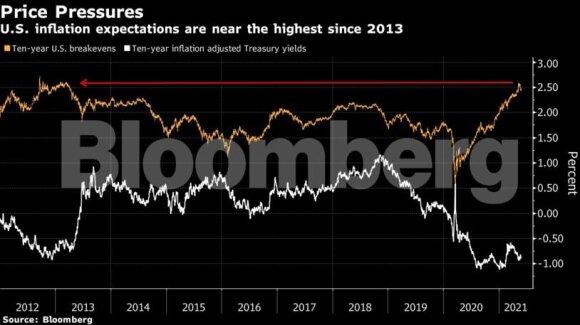 Bloomberg grafikas