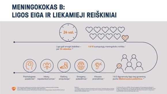 Meningokokas B - situacija Lietuvoje