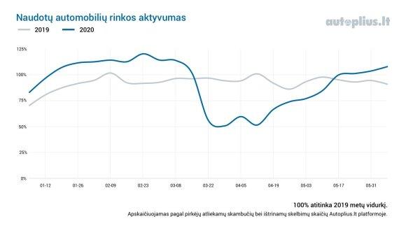 Naudotų automobilių rinkos aktyvumo indeksas. Autoplius.lt nuotr.