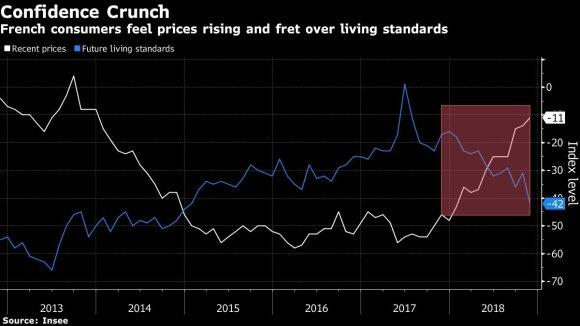 """""""Geltonųjų liemenių"""" protestai grasina parklupdyti Makroną ir Prancūzijos ekonomiką"""