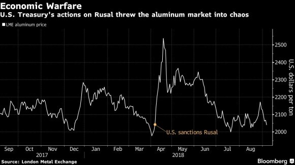 Ekonominis karas: JAV sankcijos sukėlė chaosą aliuminio rinkoje