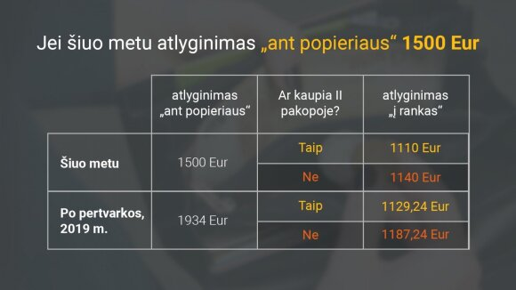 """Jei šiuo metu atlyginimas """"ant popieriaus"""" 1500 Eur"""