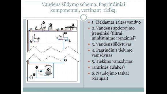 Vandens šildymo schema
