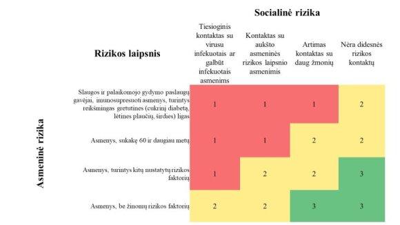 Vyriausybės grafikas. Rizikos grupės
