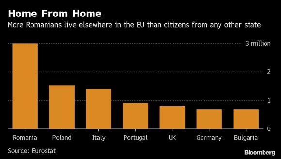 Rumunijai reikia kuo skubiau susigrąžinti milijoninę darbo jėgą