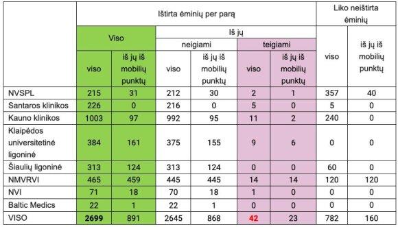 Užsikrėtusiųjų skaičius Lietuvoje artėja prie 1000: praėjusią parą užfiksuoti 42 nauji atvejai