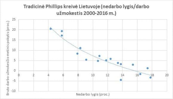 Phillipso kreivė Lietuvoje