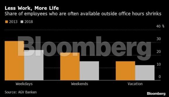 Bankininkų darbas pagal vokiečius: po darbo nebeskuba atsiliepti telefonu