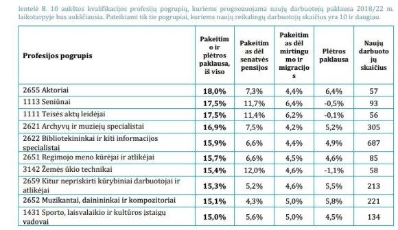 """Analizė """"Žmogiškasis kapitalas Lietuvoje 2019: kryptis – ateities darbo rinka"""" (MOSTA nuotr.)"""
