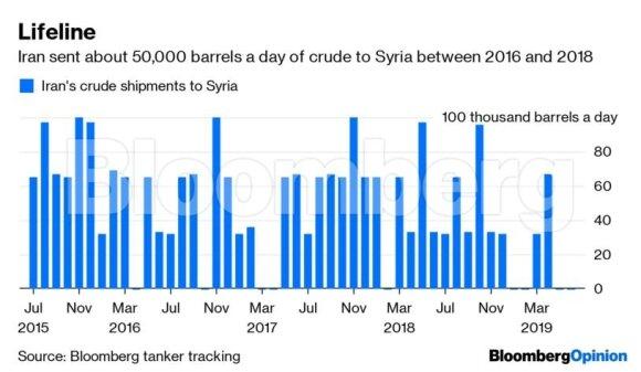 Negaunančiai naftos Sirijai belieka pulti į Rusijos glėbį