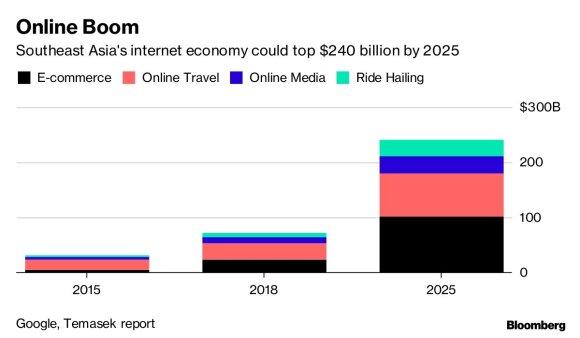 Pietryčių Azijos interneto ekonomikoje neregėtas augimas: kodėl būtent ten nugula pasaulio milijardai?