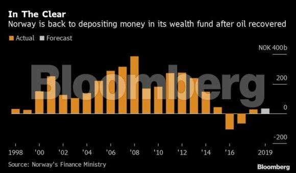 Norvegija iš savo didžiulio gerovės fondo netikėtai pasiėmė 400 mln. dolerių