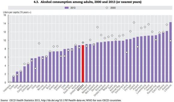 Литва лидирует по потреблению алкоголя