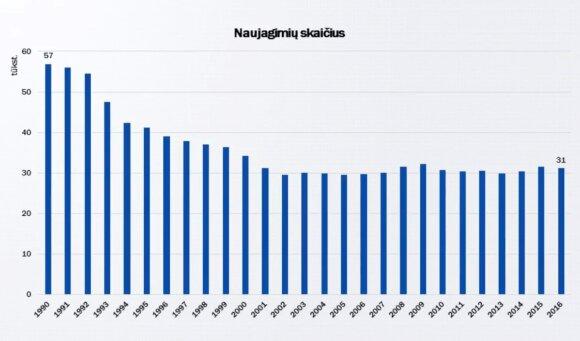 Naujagimių skaičius taip pat sumažėjo nuo 57 tūkst. 1990 m. iki 31 tūkst. 2016 m. (-45 proc.)