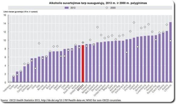 Alkoholio vartojimas, Tarptautinės ekonominio bendradarbiavimo ir plėtros organizacijos ataskaita