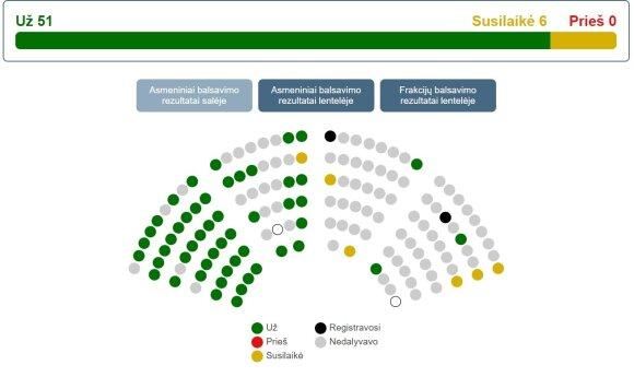 Seimo balsavimas dėl atlyginimų priedų medikams.