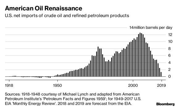Amerikos naftos renesansas: pirmą kartą per septynis dešimtmečius JAV – gryna naftos eksportuotoja
