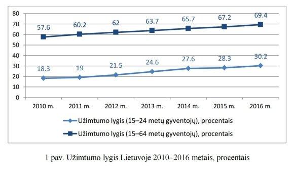 Užimtumo lygis Lietuvoje 2010-2016 m.