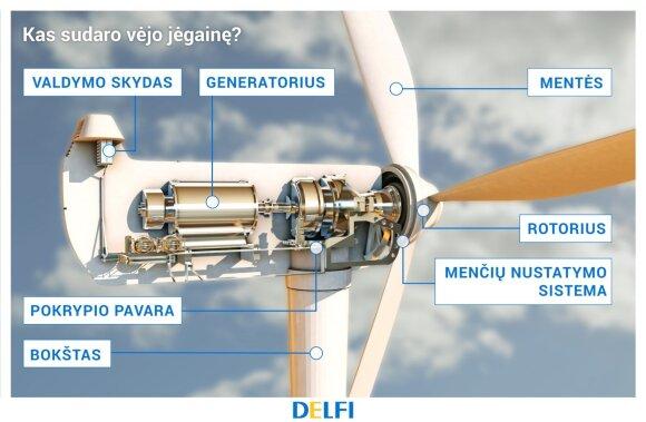 Kas sudaro vėjo jėgainę?