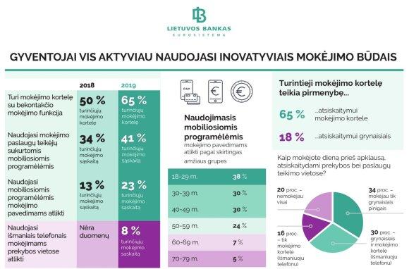Tyrimas: gyventojai vis aktyviau naudojasi inovatyviais mokėjimo būdais