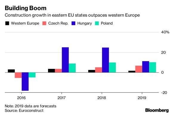 Įkaitusiai Europos statybų rinkai gresia darbo jėgos trūkumas